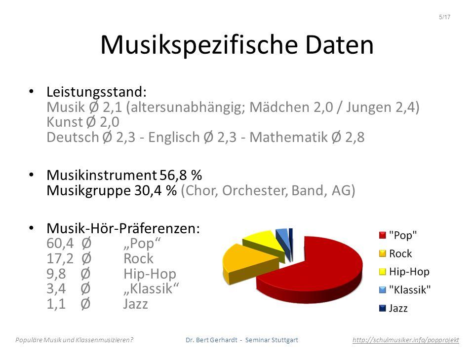 Musikspezifische Daten