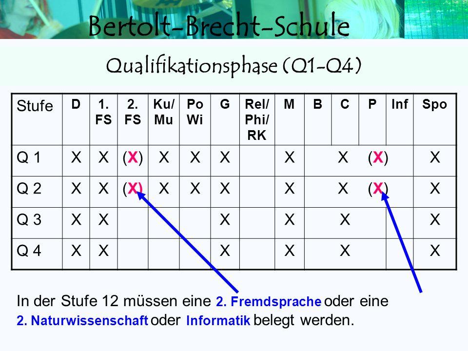 Qualifikationsphase (Q1-Q4)