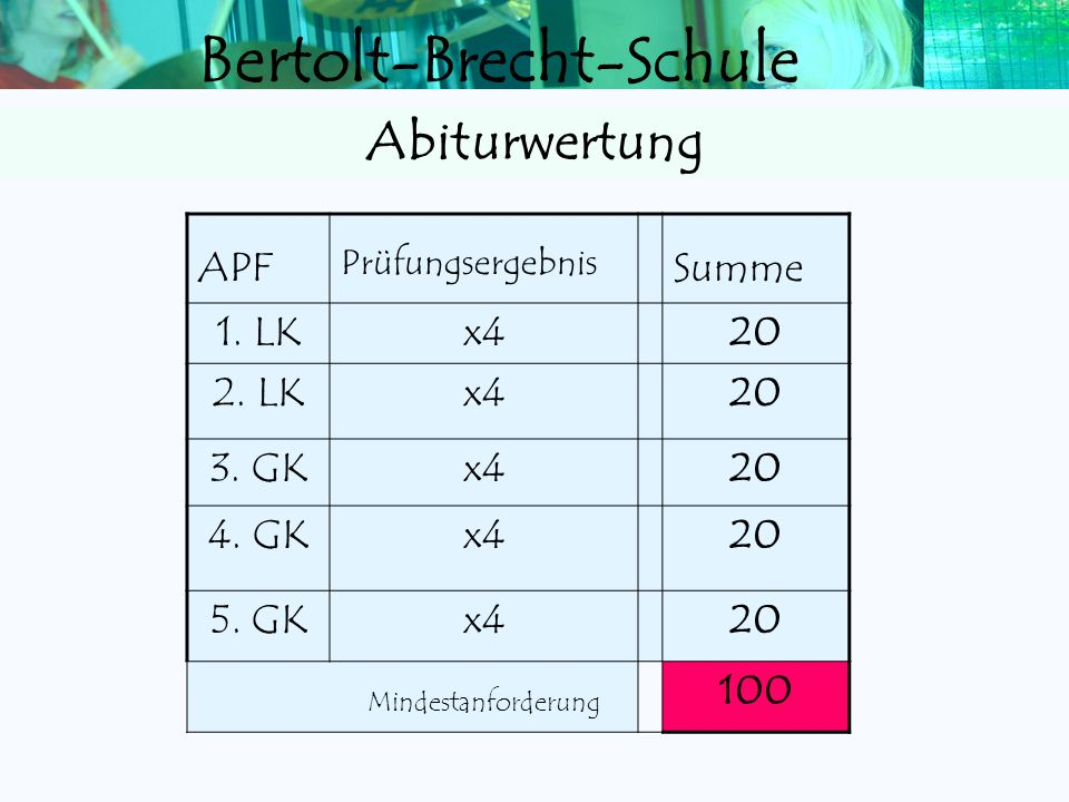 Abiturwertung APF Summe 1. LK x4 20 2. LK 3. GK 4. GK 5. GK 100