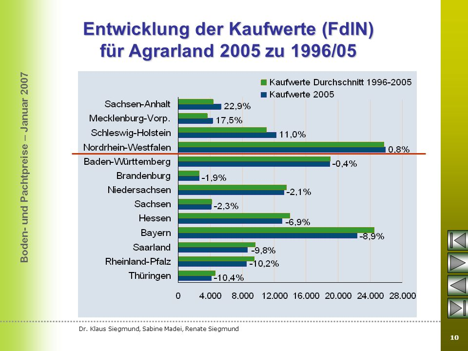 Entwicklung der Kaufwerte (FdlN) für Agrarland 2005 zu 1996/05