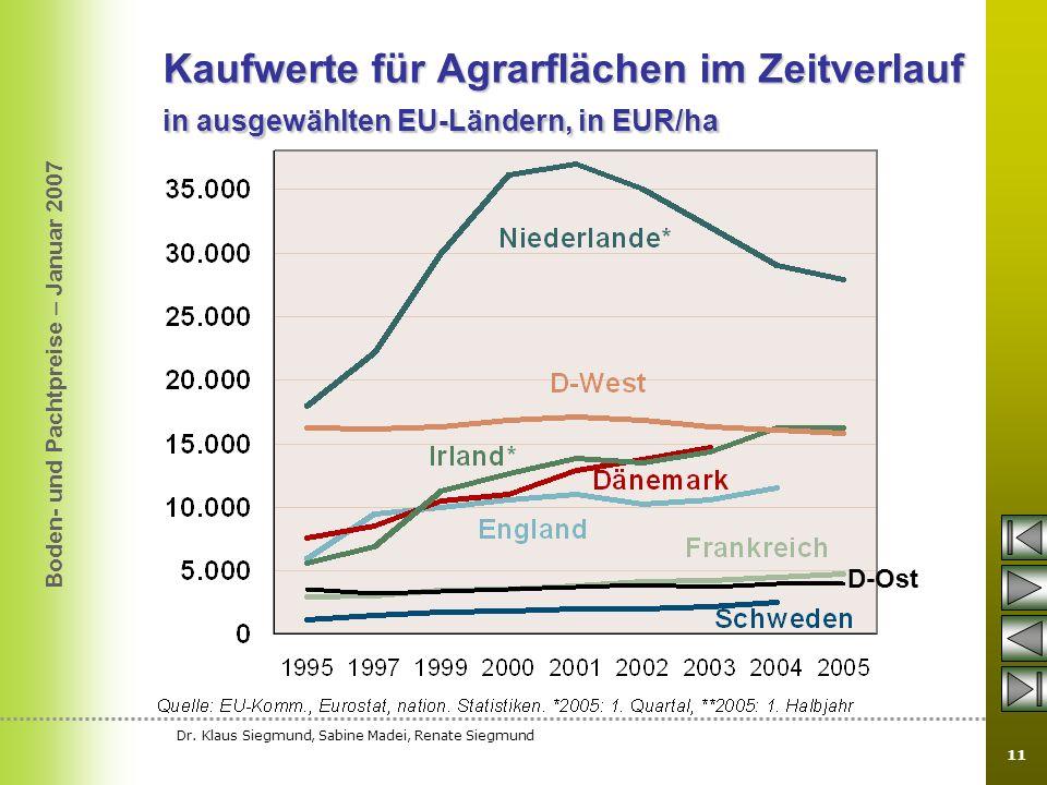 Kaufwerte für Agrarflächen im Zeitverlauf in ausgewählten EU-Ländern, in EUR/ha
