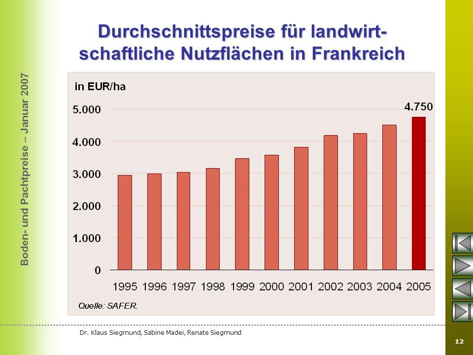 Durchschnittspreise für landwirt-schaftliche Nutzflächen in Frankreich