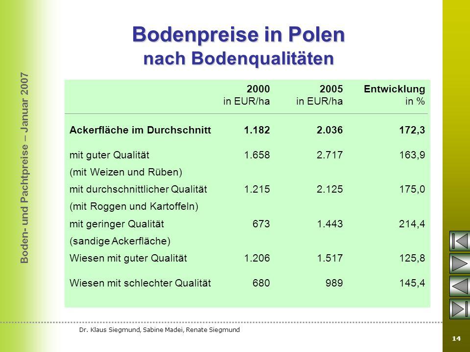 Bodenpreise in Polen nach Bodenqualitäten