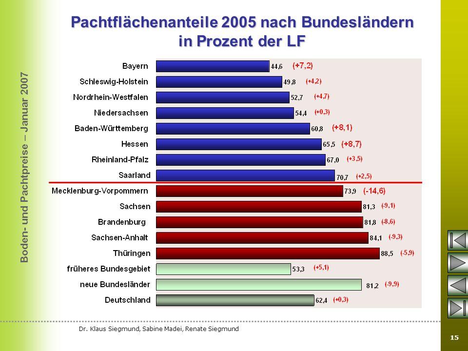 Pachtflächenanteile 2005 nach Bundesländern in Prozent der LF
