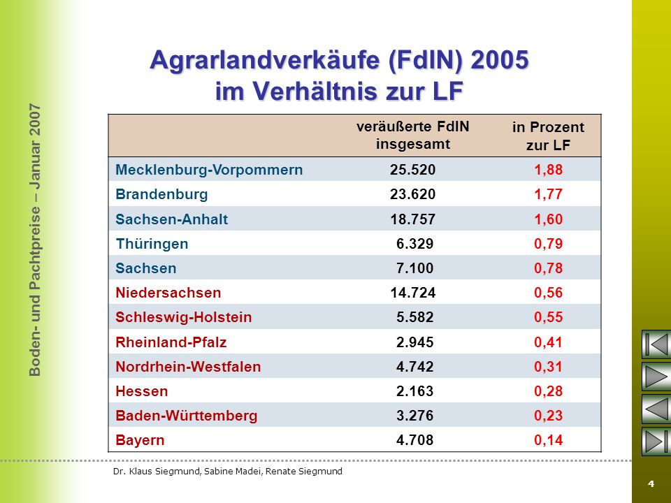 Agrarlandverkäufe (FdlN) 2005 im Verhältnis zur LF