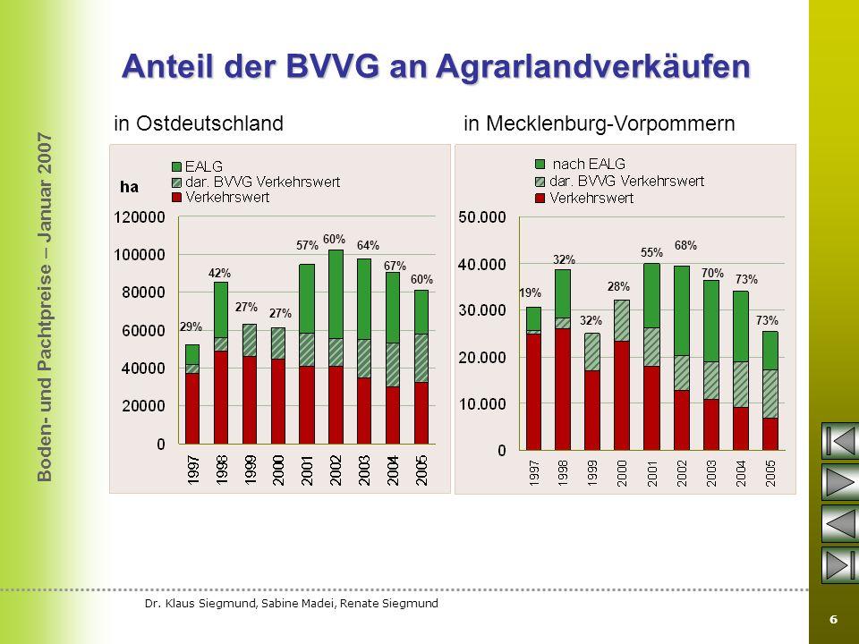 Anteil der BVVG an Agrarlandverkäufen