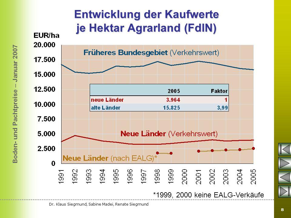 Entwicklung der Kaufwerte je Hektar Agrarland (FdlN)