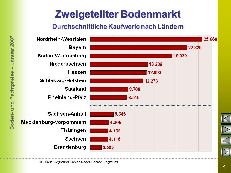 Zweigeteilter Bodenmarkt Durchschnittliche Kaufwerte nach Ländern