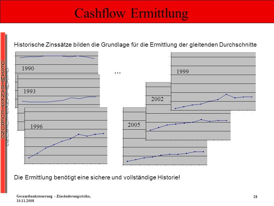 Cashflow Ermittlung Historische Zinssätze bilden die Grundlage für die Ermittlung der gleitenden Durchschnitte.