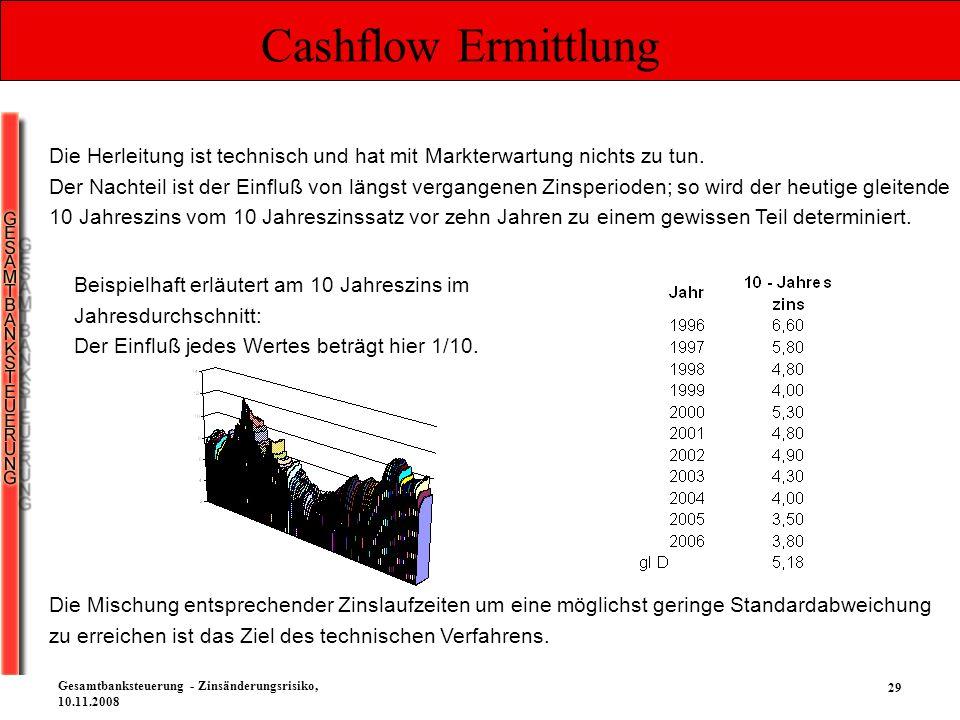 Cashflow Ermittlung Die Herleitung ist technisch und hat mit Markterwartung nichts zu tun.