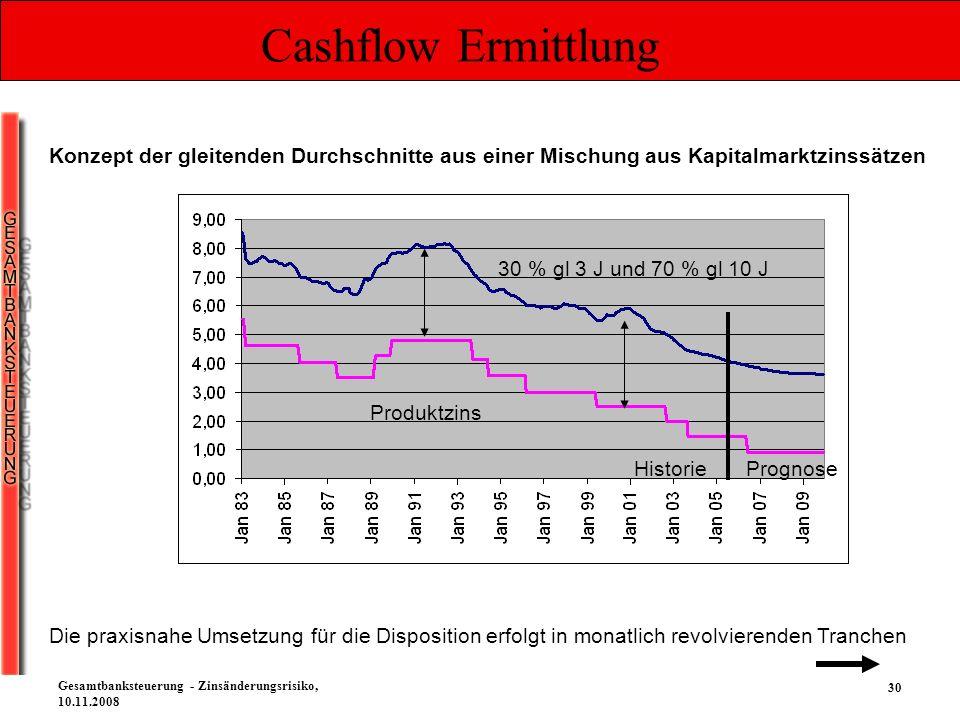 Cashflow Ermittlung Konzept der gleitenden Durchschnitte aus einer Mischung aus Kapitalmarktzinssätzen.