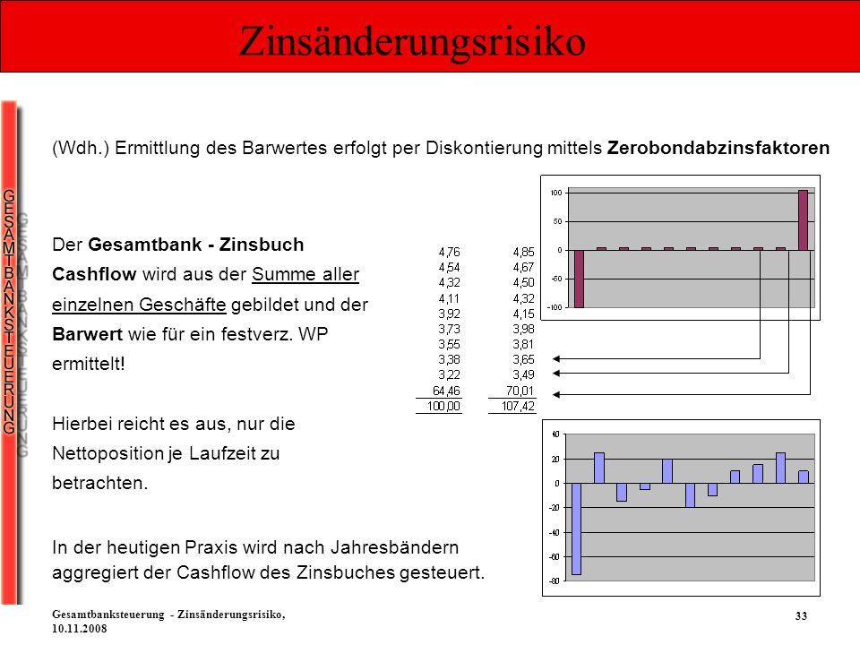 Zinsänderungsrisiko (Wdh.) Ermittlung des Barwertes erfolgt per Diskontierung mittels Zerobondabzinsfaktoren.