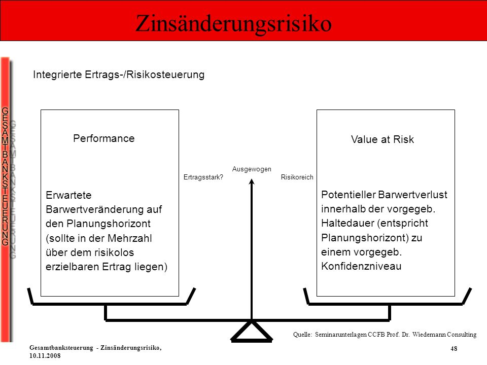 Zinsänderungsrisiko Integrierte Ertrags-/Risikosteuerung Performance