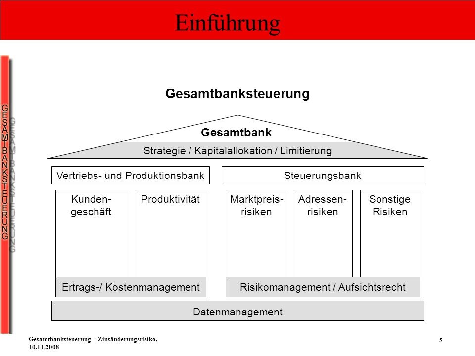 Einführung Gesamtbanksteuerung Gesamtbank