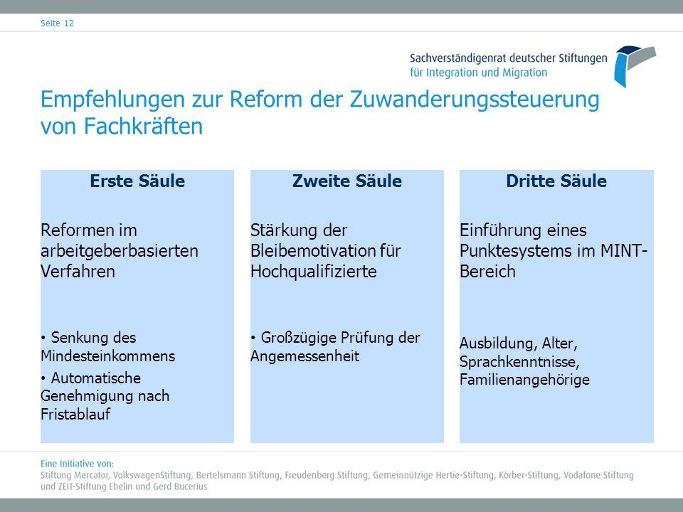 Empfehlungen zur Reform der Zuwanderungssteuerung von Fachkräften
