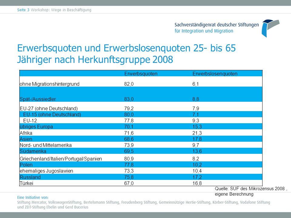 Erwerbsquoten und Erwerbslosenquoten 25- bis 65 Jähriger nach Herkunftsgruppe 2008