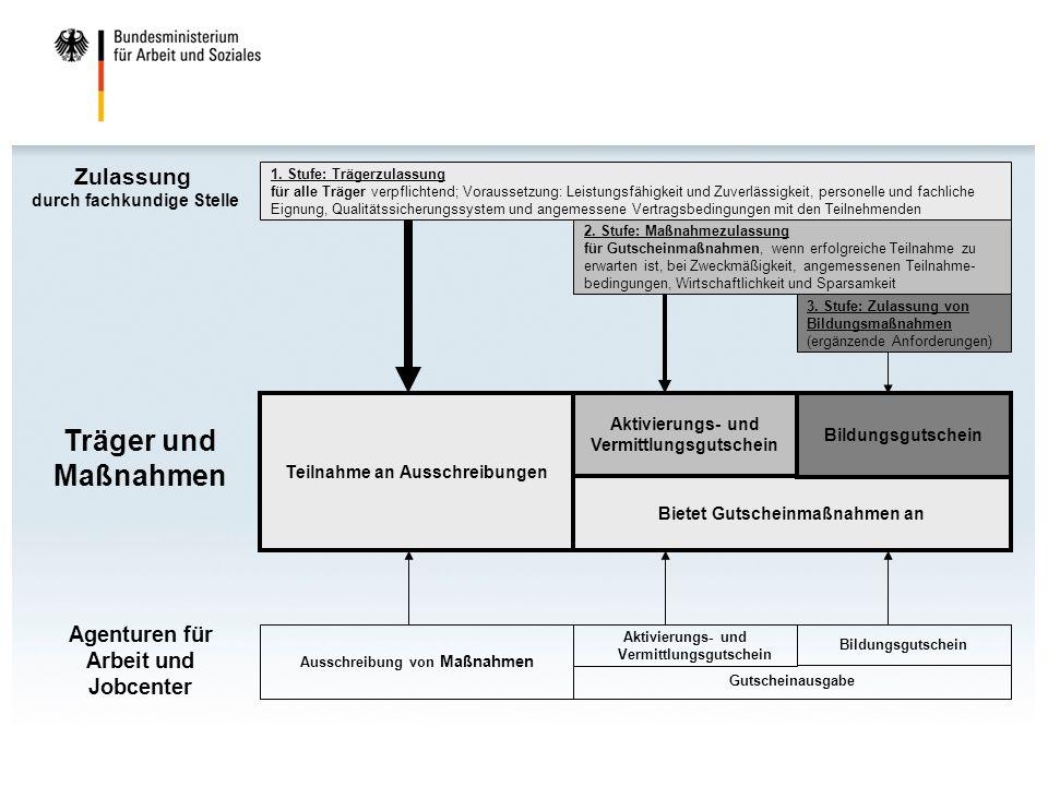 Träger und Maßnahmen Zulassung Agenturen für Arbeit und Jobcenter