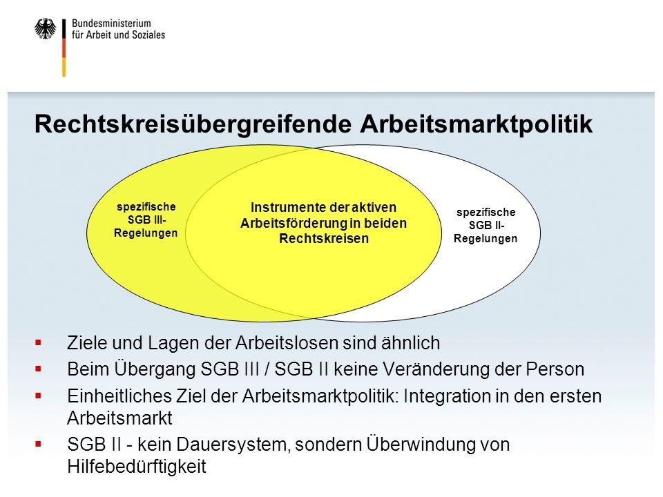 Rechtskreisübergreifende Arbeitsmarktpolitik