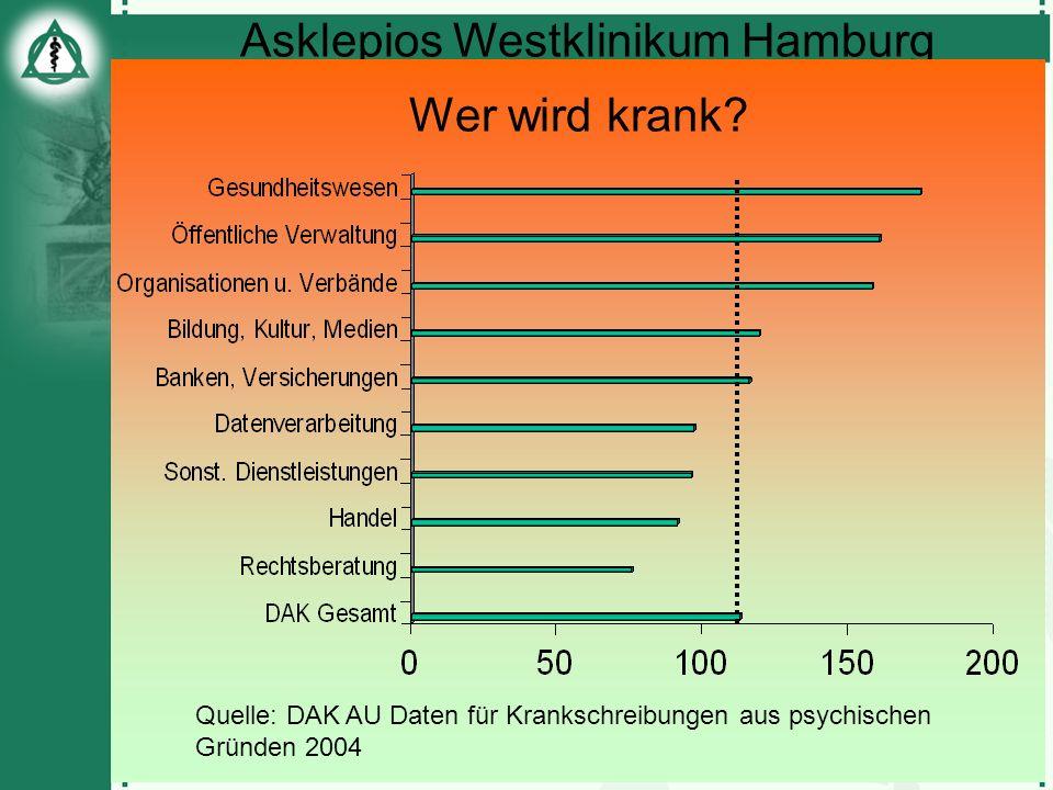 Wer wird krank Quelle: DAK AU Daten für Krankschreibungen aus psychischen Gründen 2004