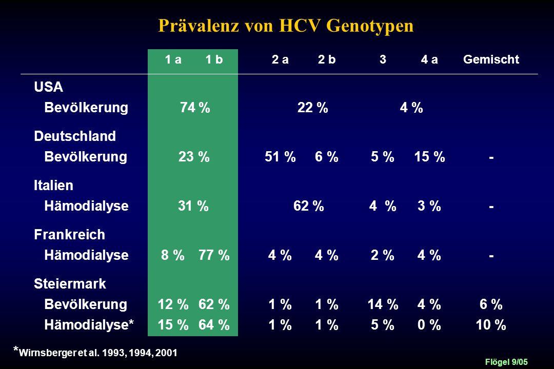 Prävalenz von HCV Genotypen