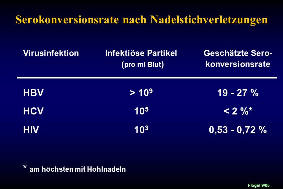 Serokonversionsrate nach Nadelstichverletzungen
