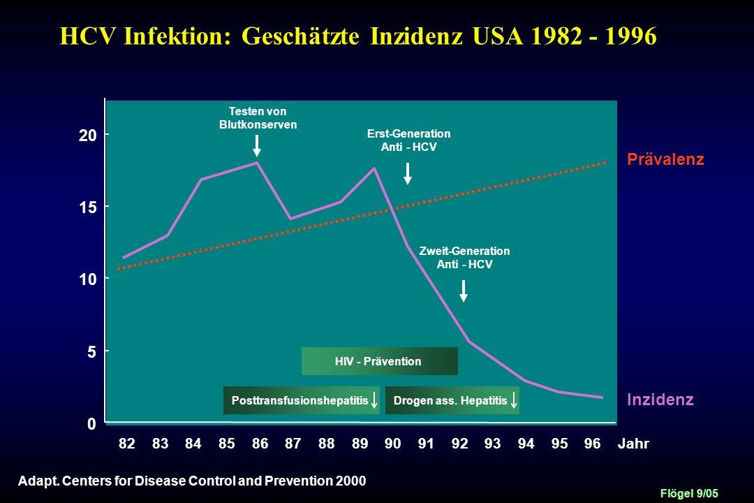 HCV Infektion: Geschätzte Inzidenz USA 1982 - 1996
