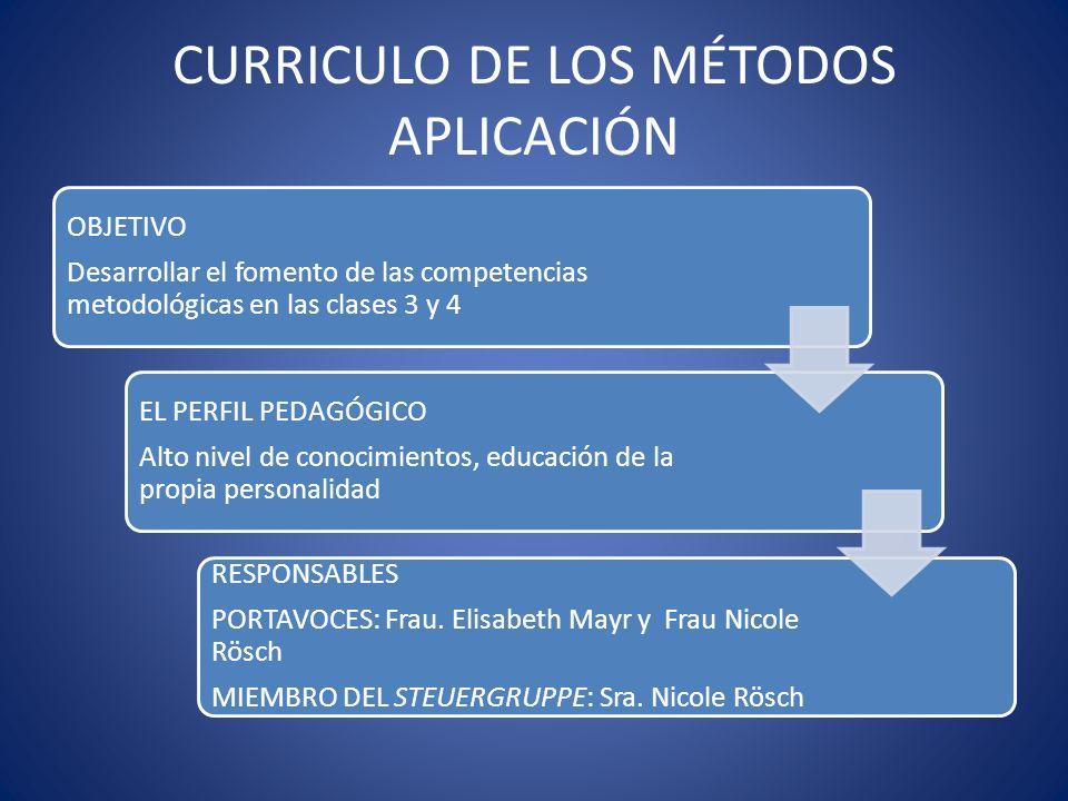 CURRICULO DE LOS MÉTODOS APLICACIÓN