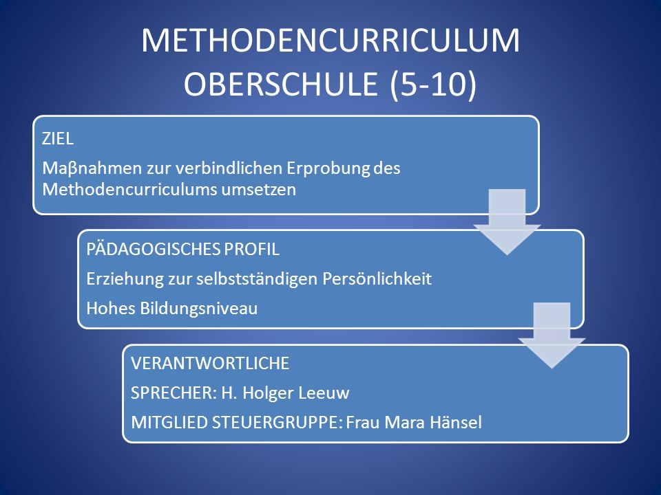 METHODENCURRICULUM OBERSCHULE (5-10)