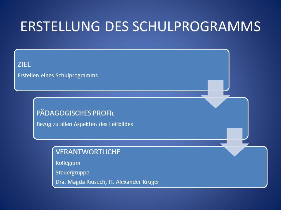ERSTELLUNG DES SCHULPROGRAMMS