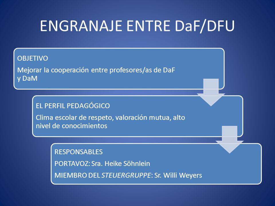 ENGRANAJE ENTRE DaF/DFU