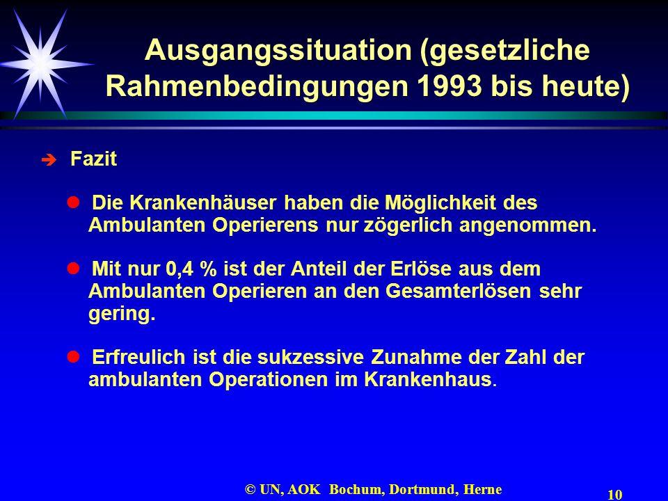Ausgangssituation (gesetzliche Rahmenbedingungen 1993 bis heute)