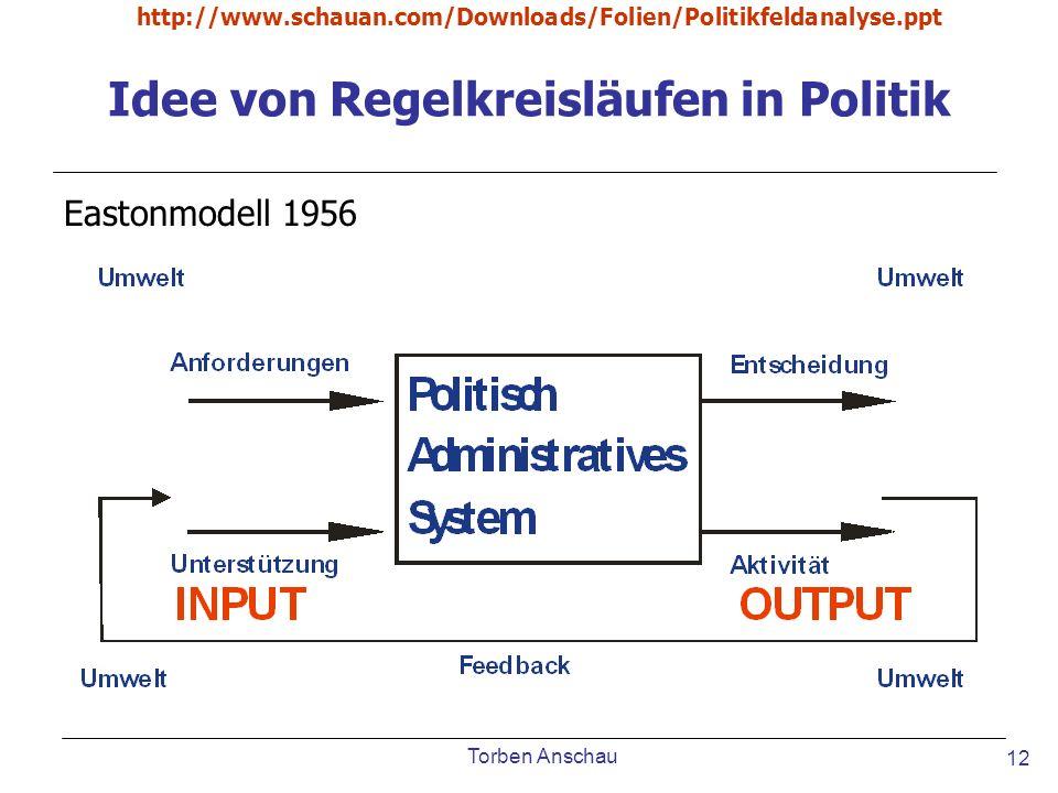 Idee von Regelkreisläufen in Politik