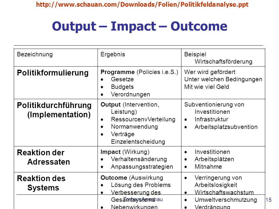 Output – Impact – Outcome