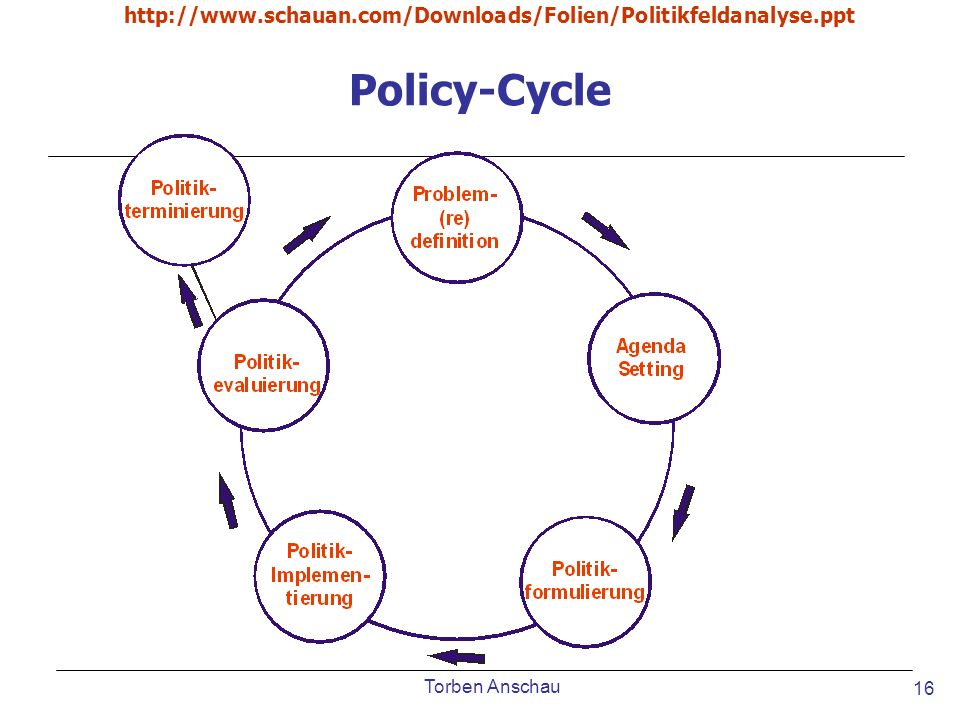 http://www.schauan.com/Downloads/Folien/Politikfeldanalyse.ppt Policy-Cycle