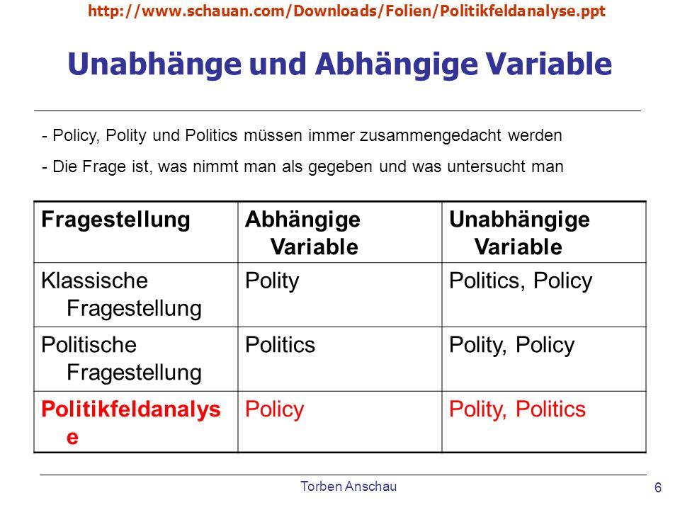 Unabhänge und Abhängige Variable