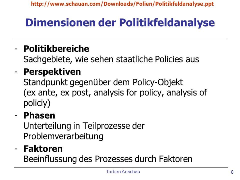Dimensionen der Politikfeldanalyse