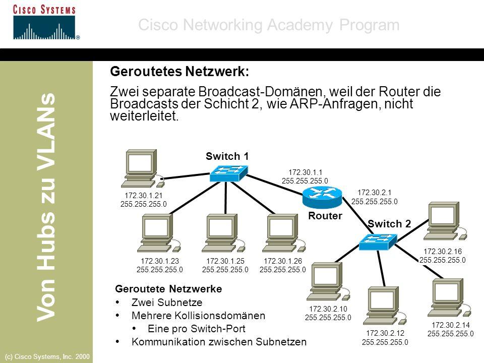 Geroutetes Netzwerk: Zwei separate Broadcast-Domänen, weil der Router die Broadcasts der Schicht 2, wie ARP-Anfragen, nicht weiterleitet.