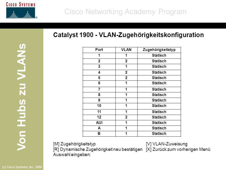 Catalyst 1900 - VLAN-Zugehörigkeitskonfiguration