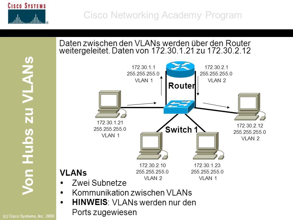Kommunikation zwischen VLANs Ÿ HINWEIS : VLANs werden nur den