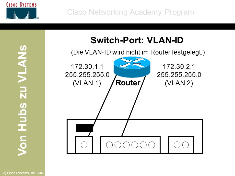Switch-Port: VLAN-ID Router 172.30.1.1 172.30.2.1 255.255.255.0