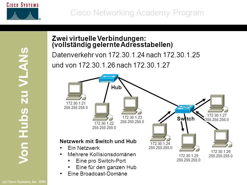 Zwei virtuelle Verbindungen: (vollständig gelernte Adresstabellen)