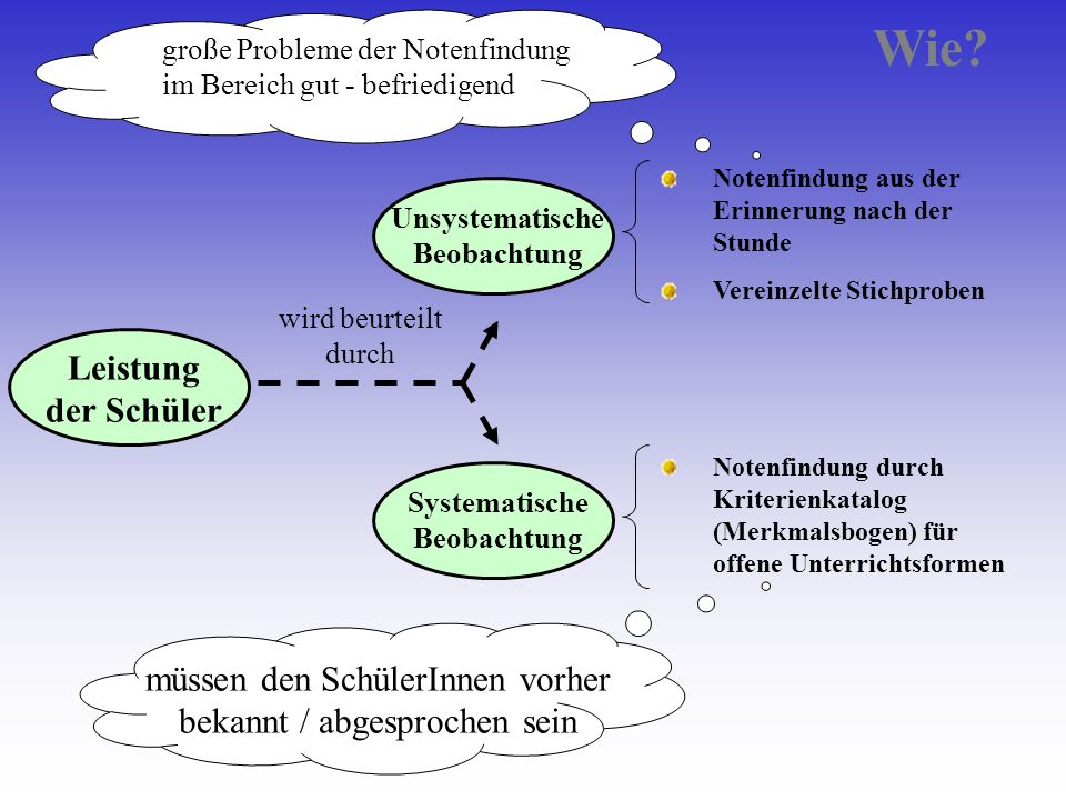 Unsystematische Beobachtung Systematische Beobachtung