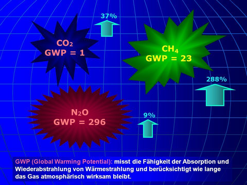 CO2 CH4 GWP = 1 GWP = 23 N2O GWP = 296 37% 288% 9%