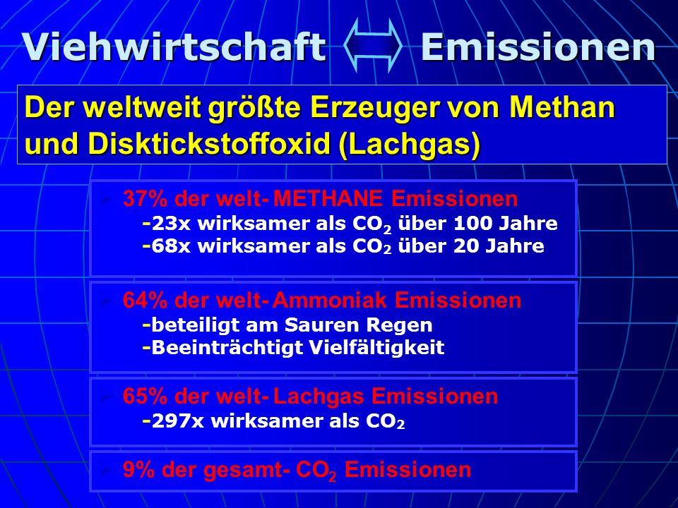 Viehwirtschaft Emissionen