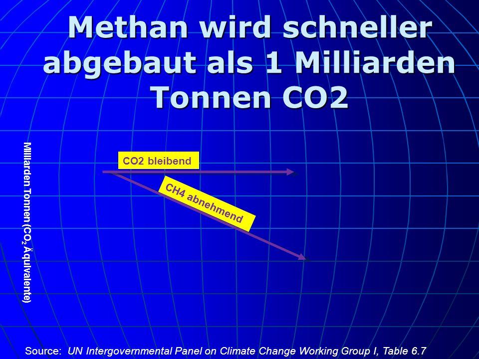 Methan wird schneller abgebaut als 1 Milliarden Tonnen CO2