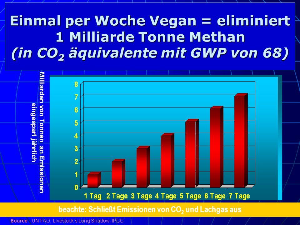 Einmal per Woche Vegan = eliminiert 1 Milliarde Tonne Methan (in CO2 äquivalente mit GWP von 68)