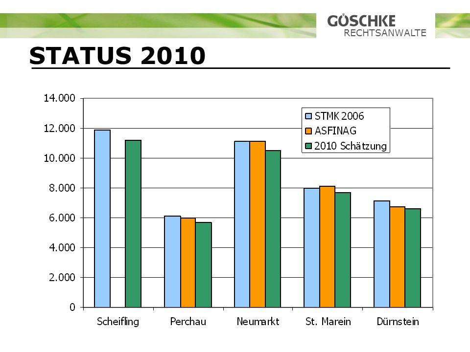 RECHTSANWALTE STATUS 2010
