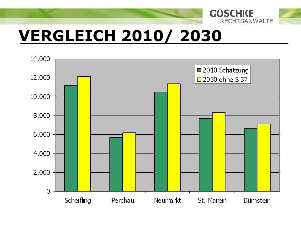 RECHTSANWALTE VERGLEICH 2010/ 2030