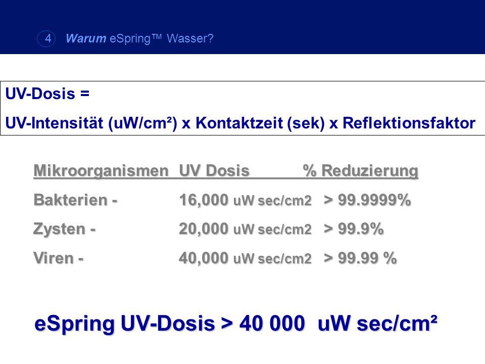 eSpring UV-Dosis > 40 000 uW sec/cm²