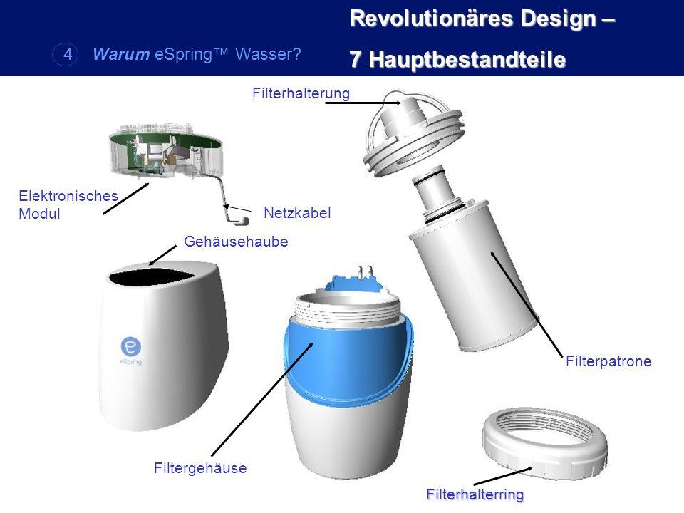 Revolutionäres Design – 7 Hauptbestandteile